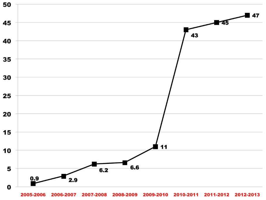 Percentage of New York City teachers who had tenure denied or extended, 2006-2013