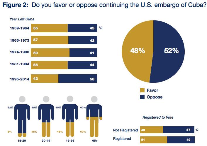 FIU infographic poll cubans