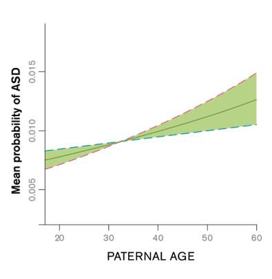 autism age chart