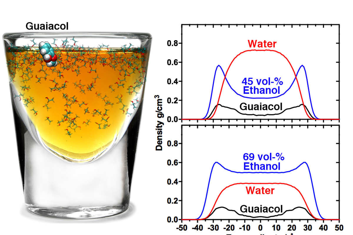 Here S The Scientific Reason It S Better To Dilute Whiskey