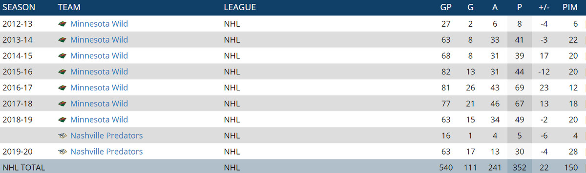 Granlund 111 goals and 352 points over career