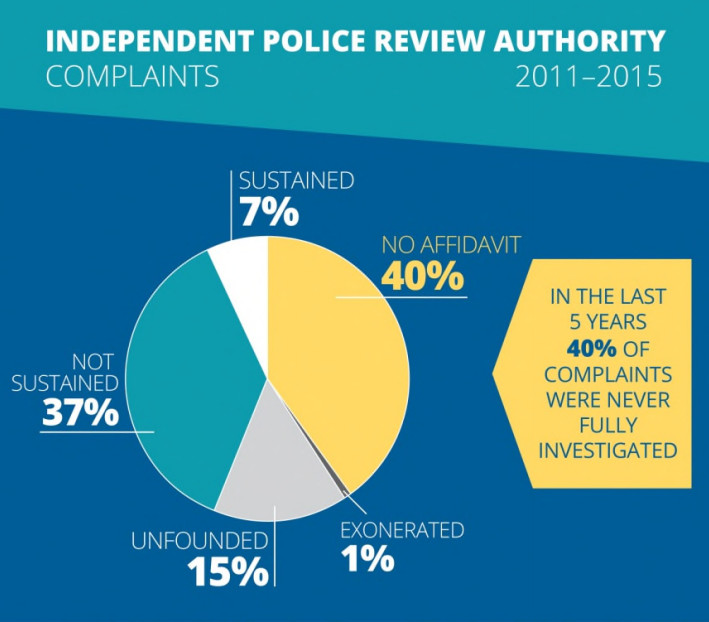 Chicago police are almost never disciplined after complaints.