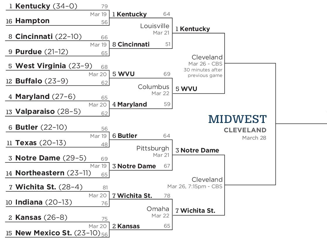 Midwest Sweet Sixteen