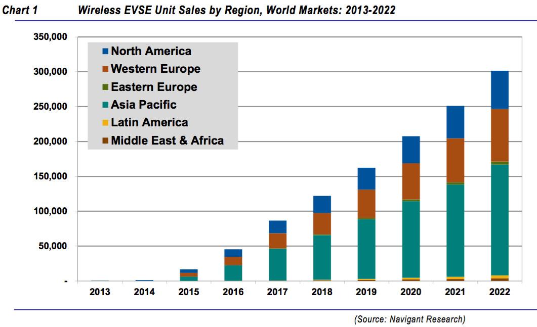 EV wireless charging market