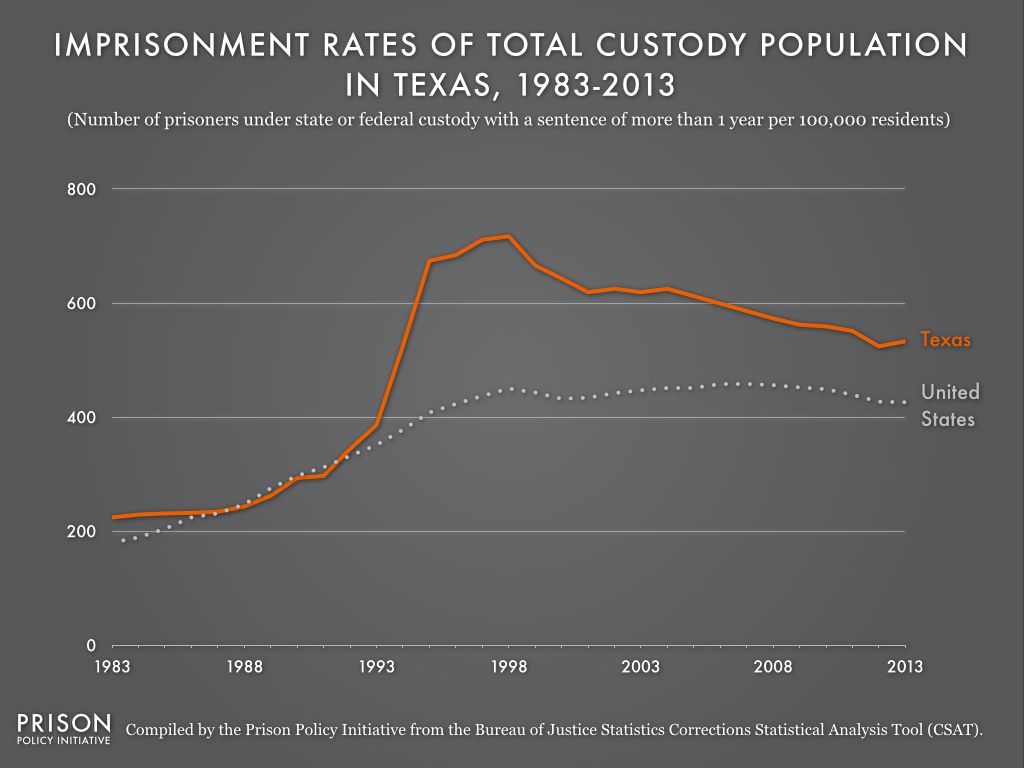 Texas's incarceration rate has dropped over the past few years.
