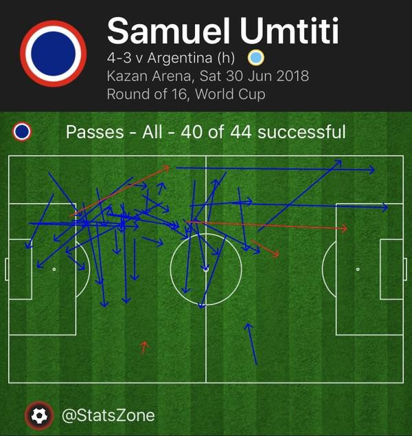 Chart showing Samuel Umtiti's passes in France's win over Argentina