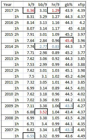 A chart of pitching statistics for 2007 - 2017