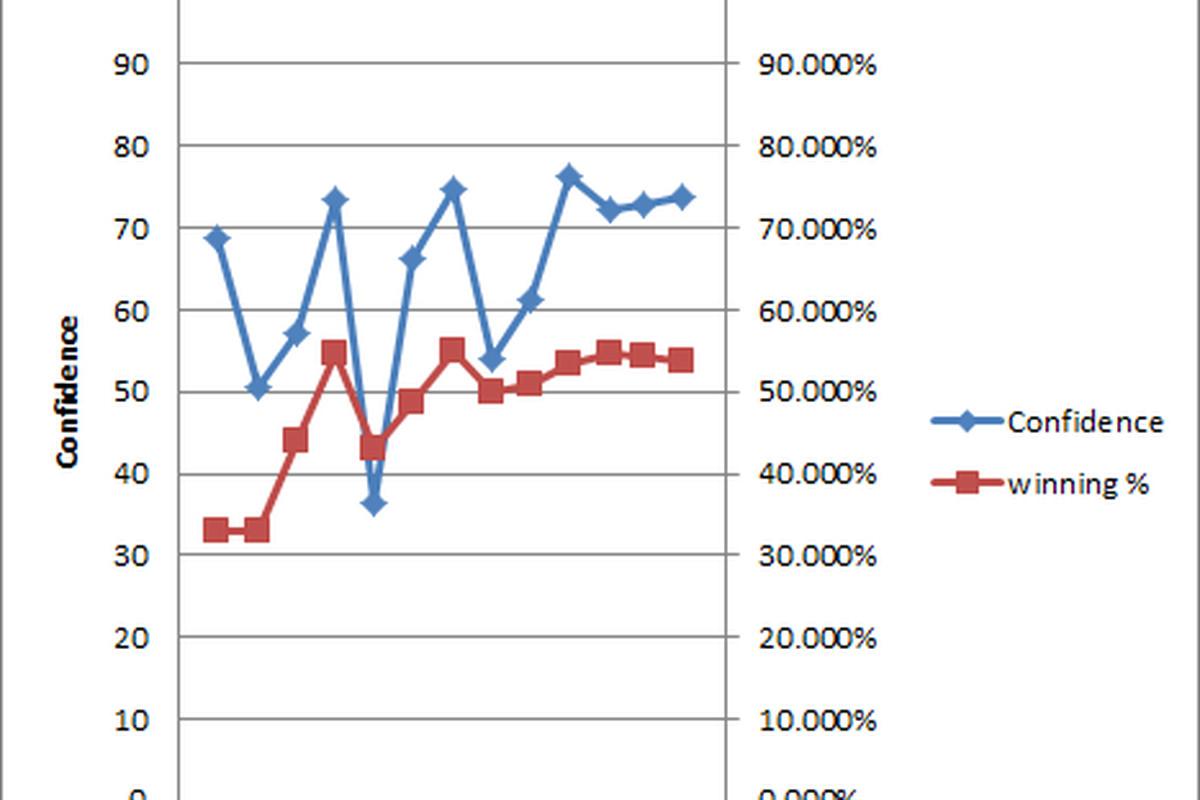 June 27 poll: Fans held steady despite shaky week
