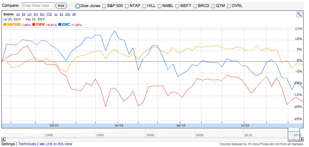 Performance of shares of EMC, VMware and the S&P 500 since July 21, 2014 (click to enlarge)