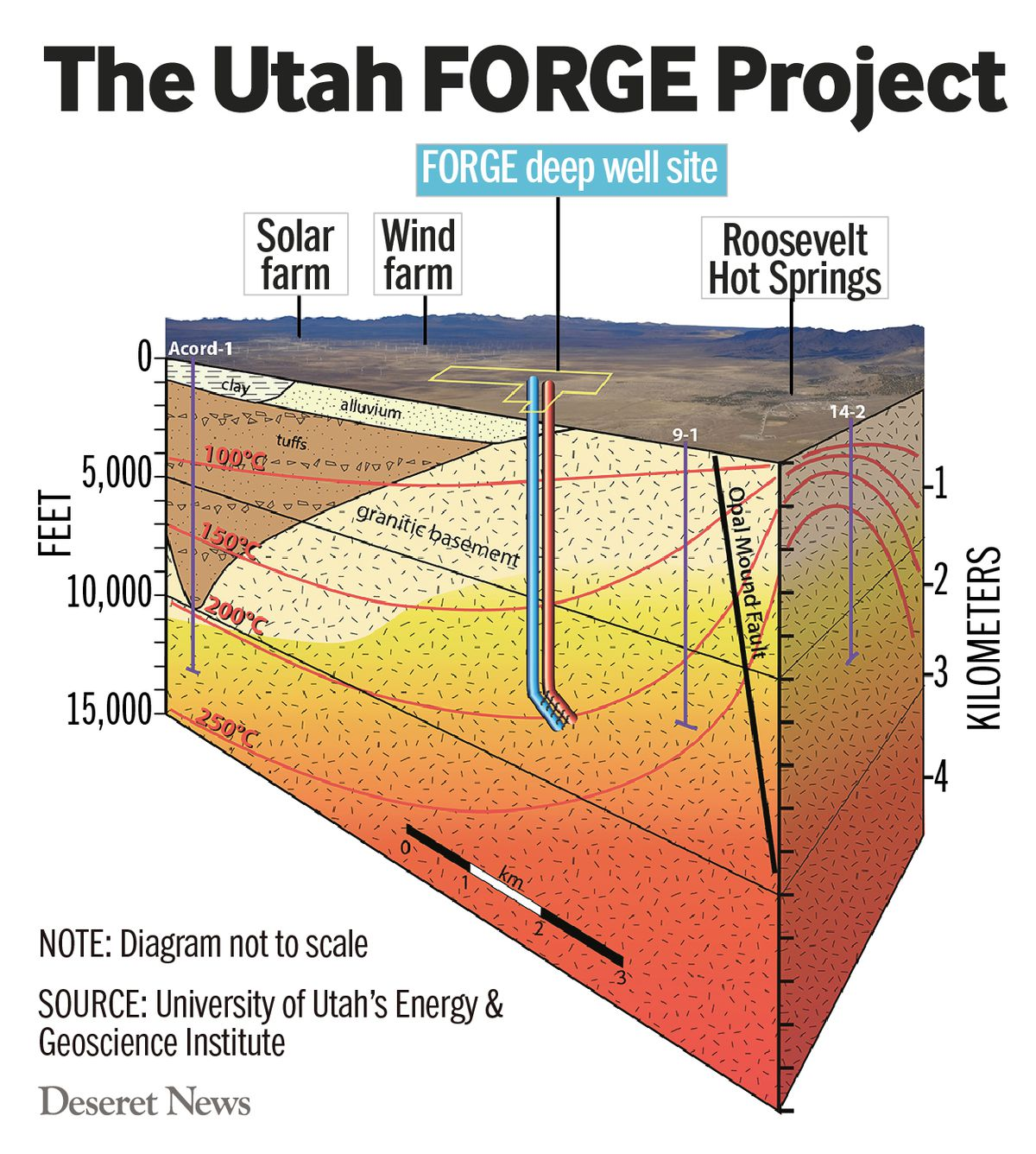 The Utah FORGE Project