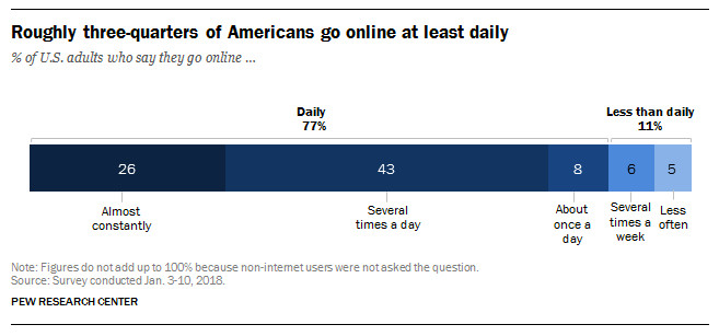 A graph from Pew Research showing how many Americans are using the internet constantly.