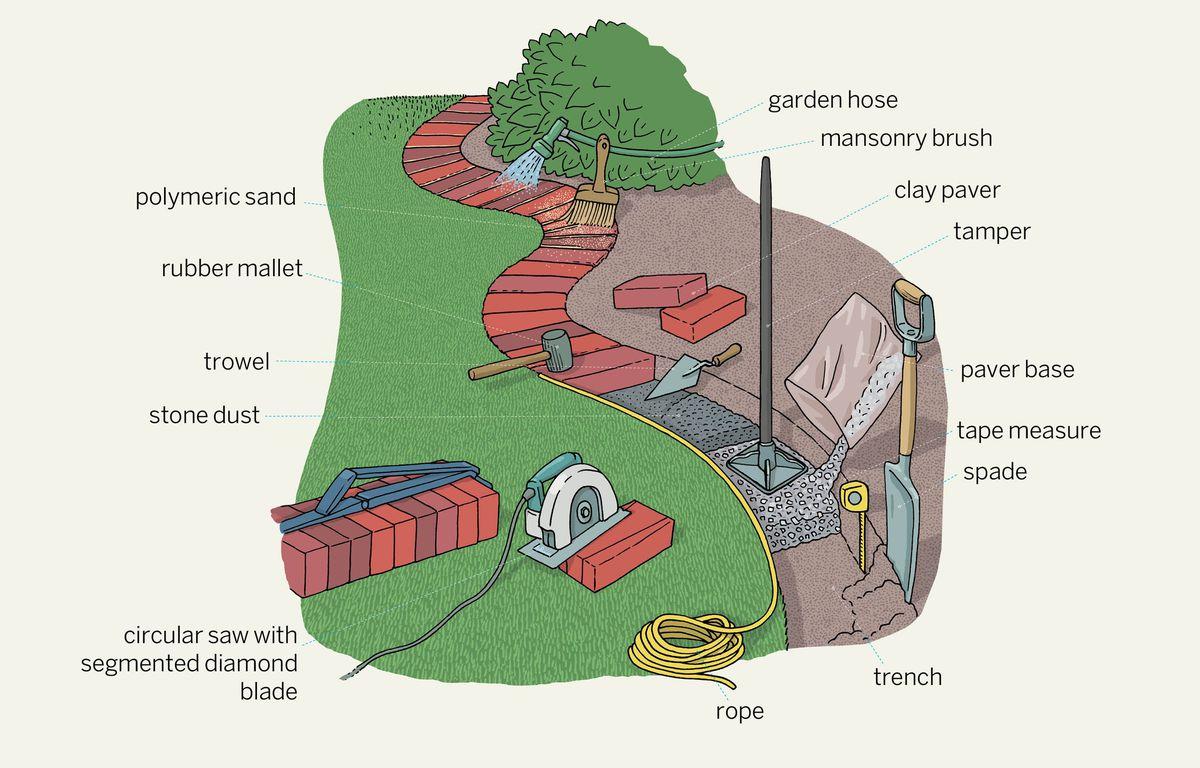 Brick Garden Edging Diagram