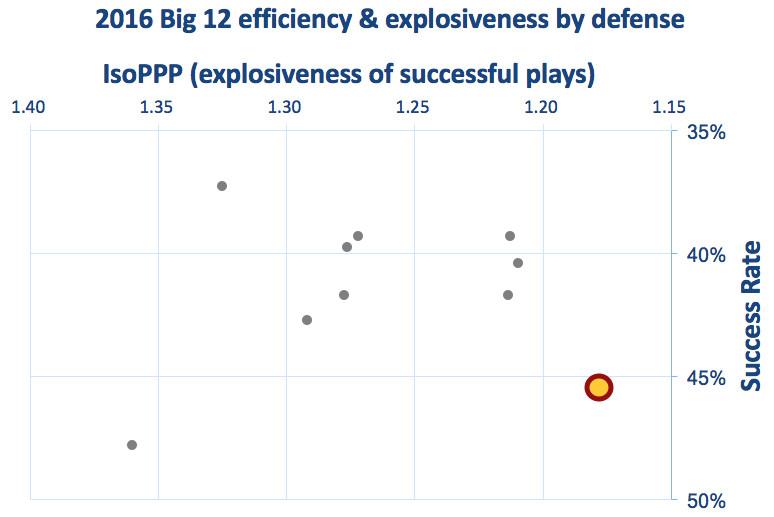 Iowa State defensive efficiency & explosiveness