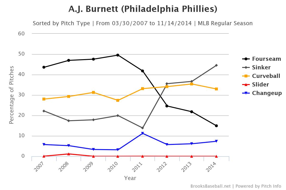 aj burnett usage chart