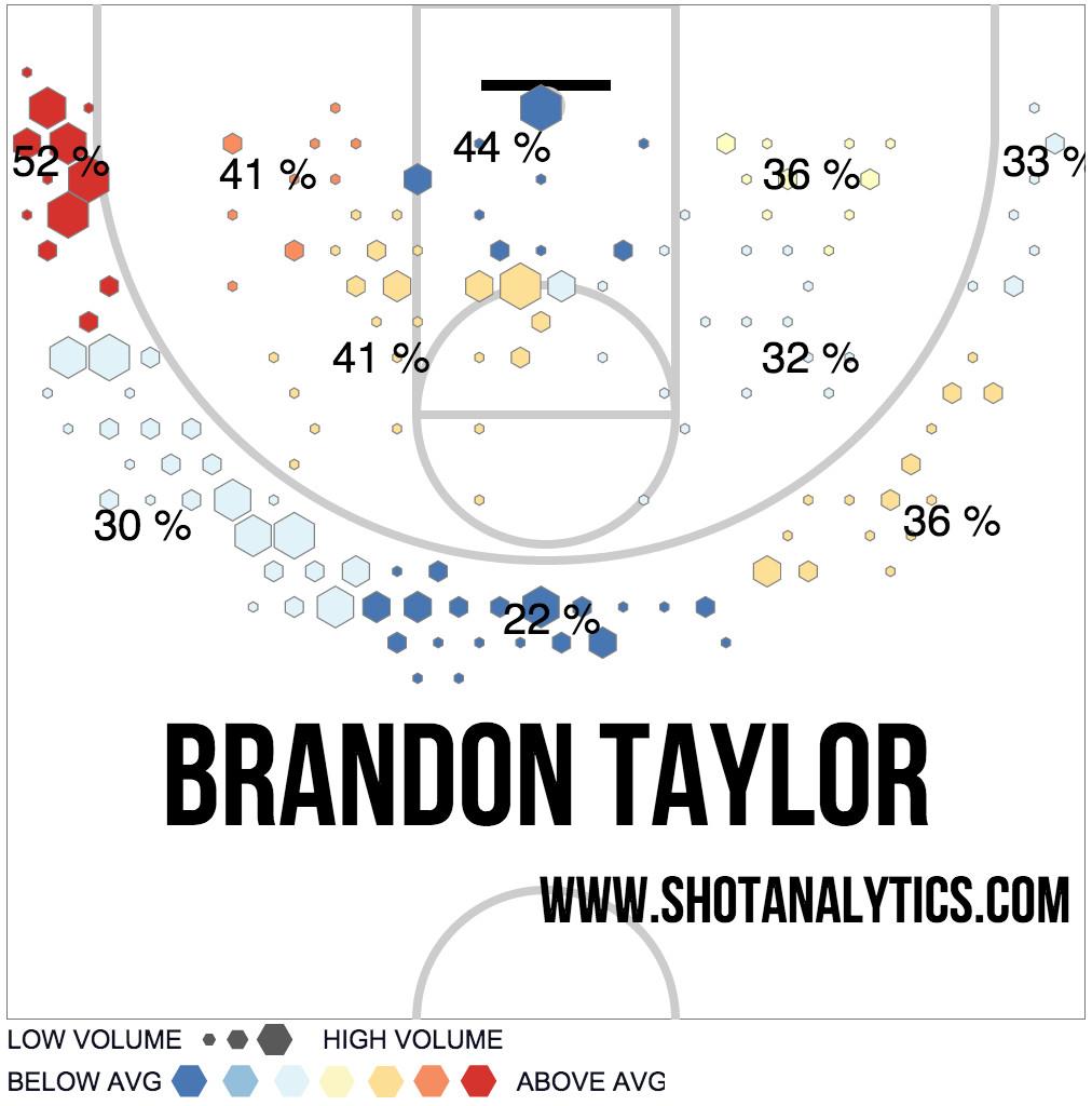 Brandon Taylor Shot Chart