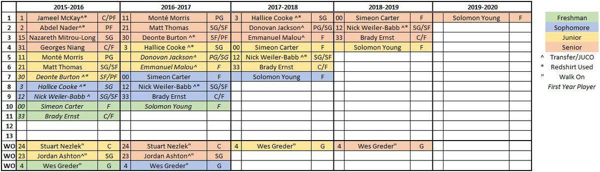 Iowa State Basketball Scholarship Chart