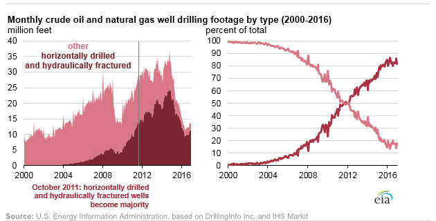 A chart showing the monthly crude oil and natural gas wells by drilling type.