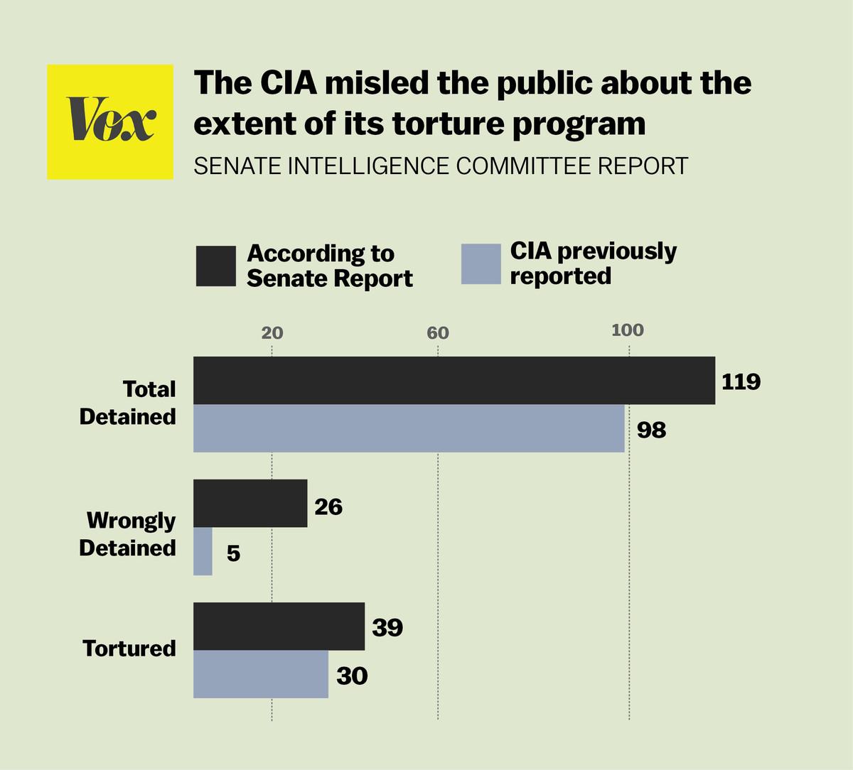 CIA misled public
