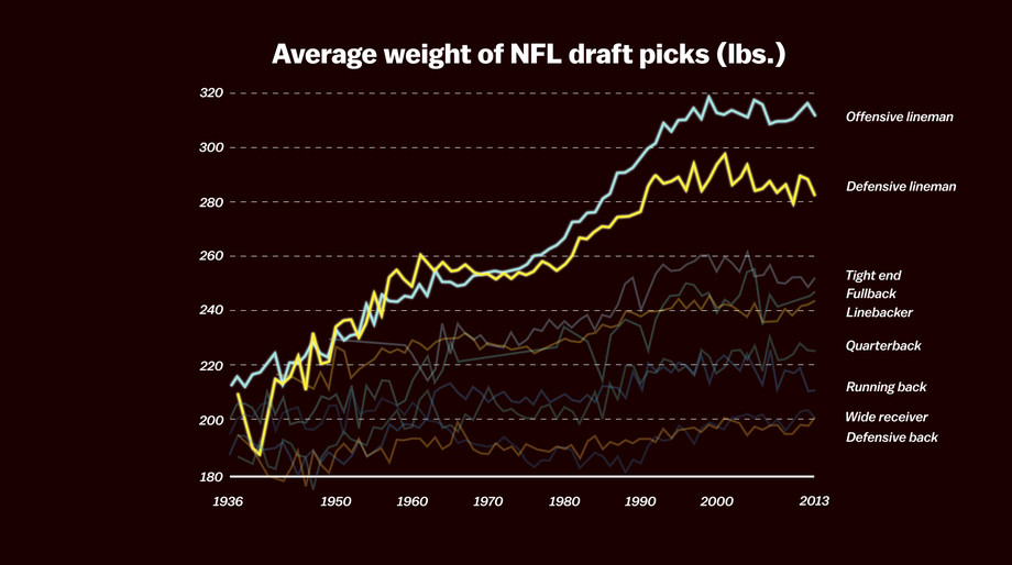 Space Opera, average weight of NFL draft picks