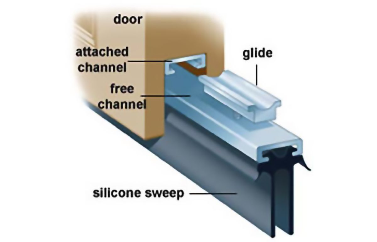 Glides have an attached channel, free channel, and silicon sweep.