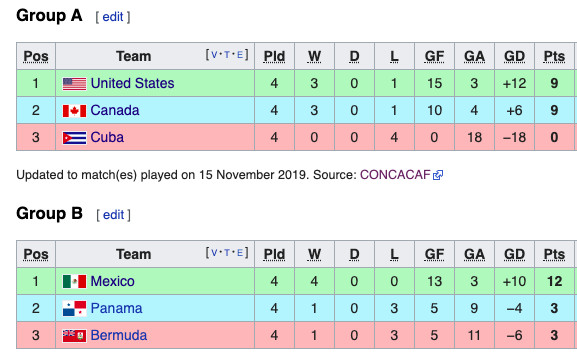 Concacaf Nations League Roundup Group Stage Comes To An End Stars And Stripes Fc