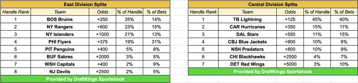 nhl betting trends stats llc