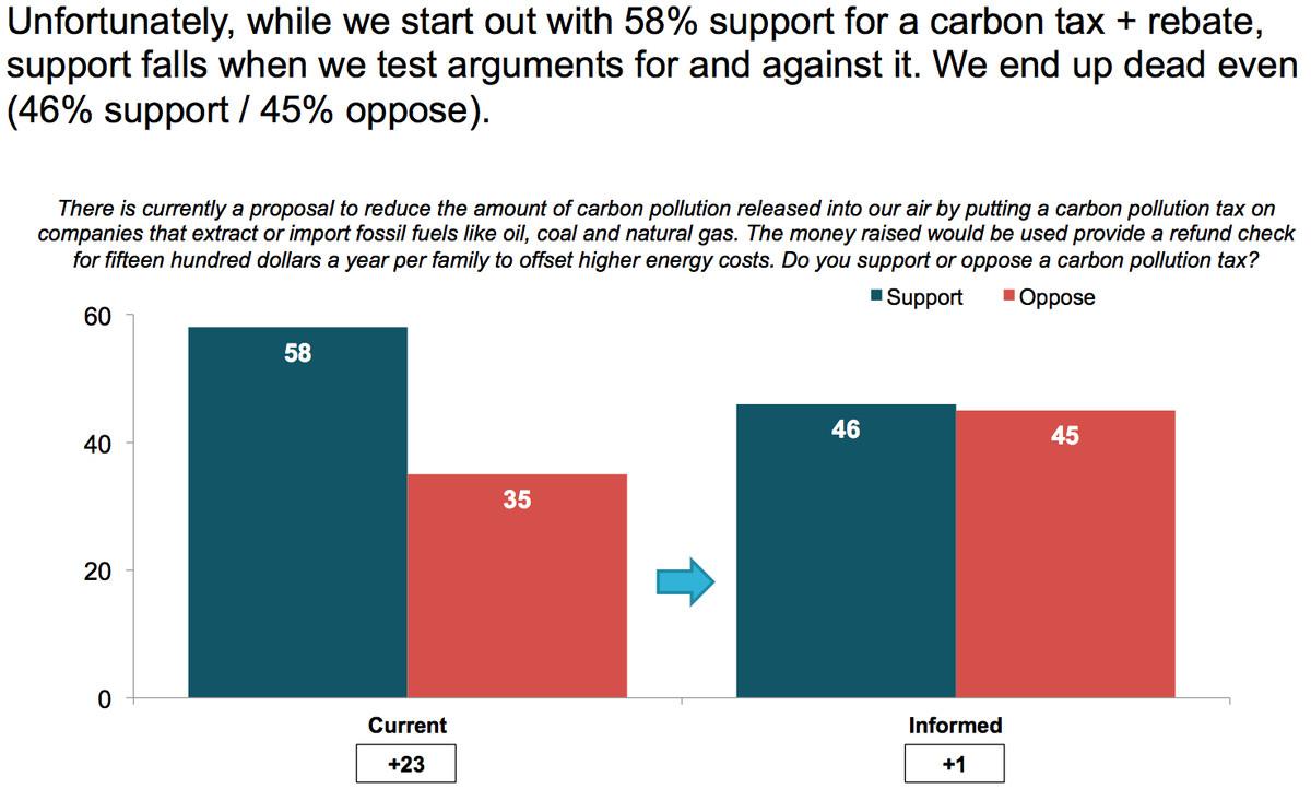 carbon tax poll