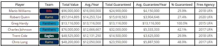 Defensive End Contracts