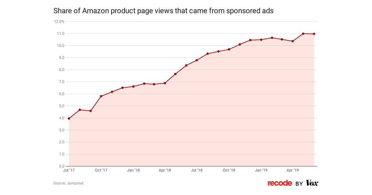 1 out of 10 items people view from Amazon search results paid to be there