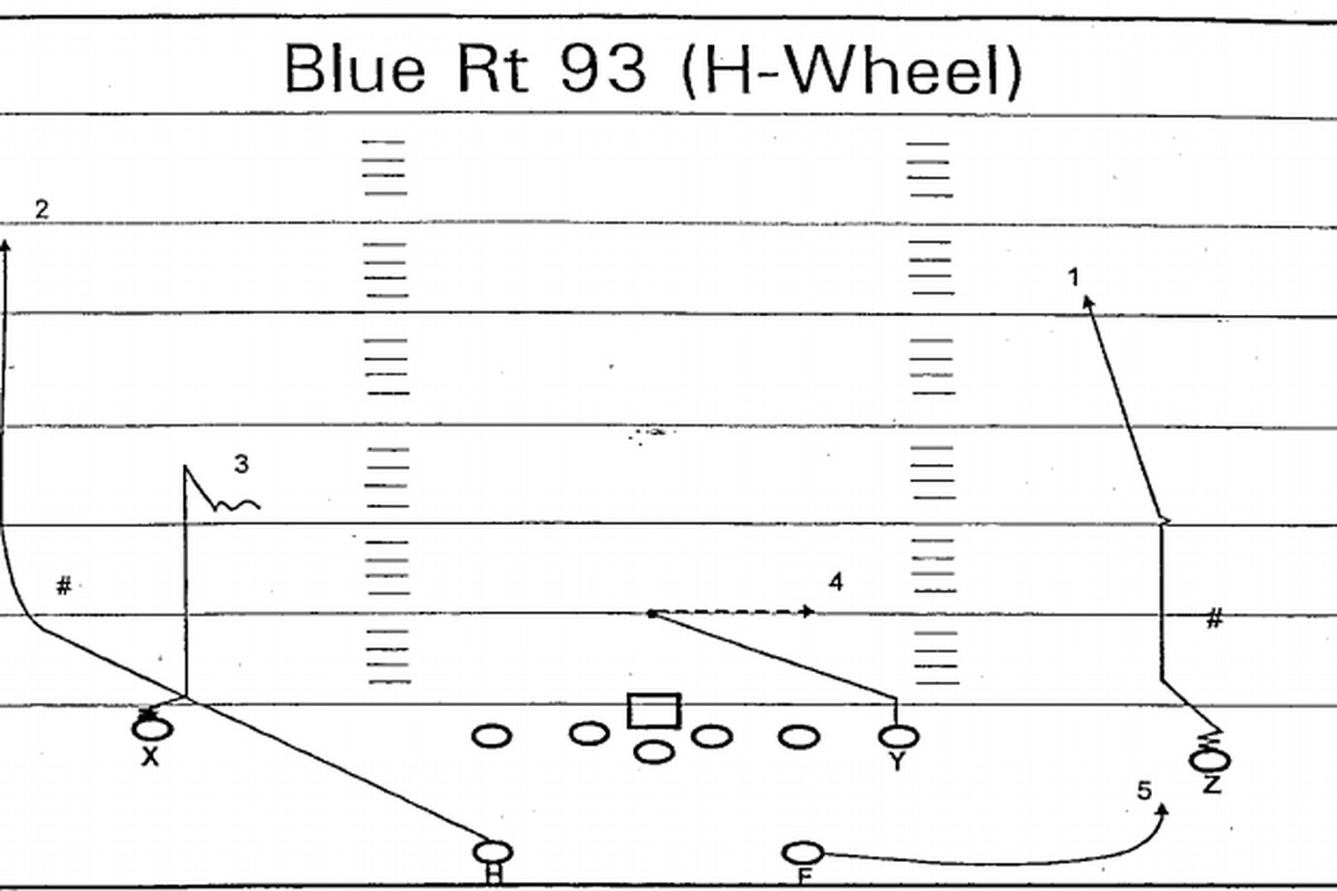 The Wheel Route Is College Footballs Rudest Play Heres How It Nfl Football Field Diagram Youve Seen A Running Back Catch Wide Open Pass Along Sideline As Gassed Linebacker Trails Behind Him Right Well Chances Are That Lb Just Got