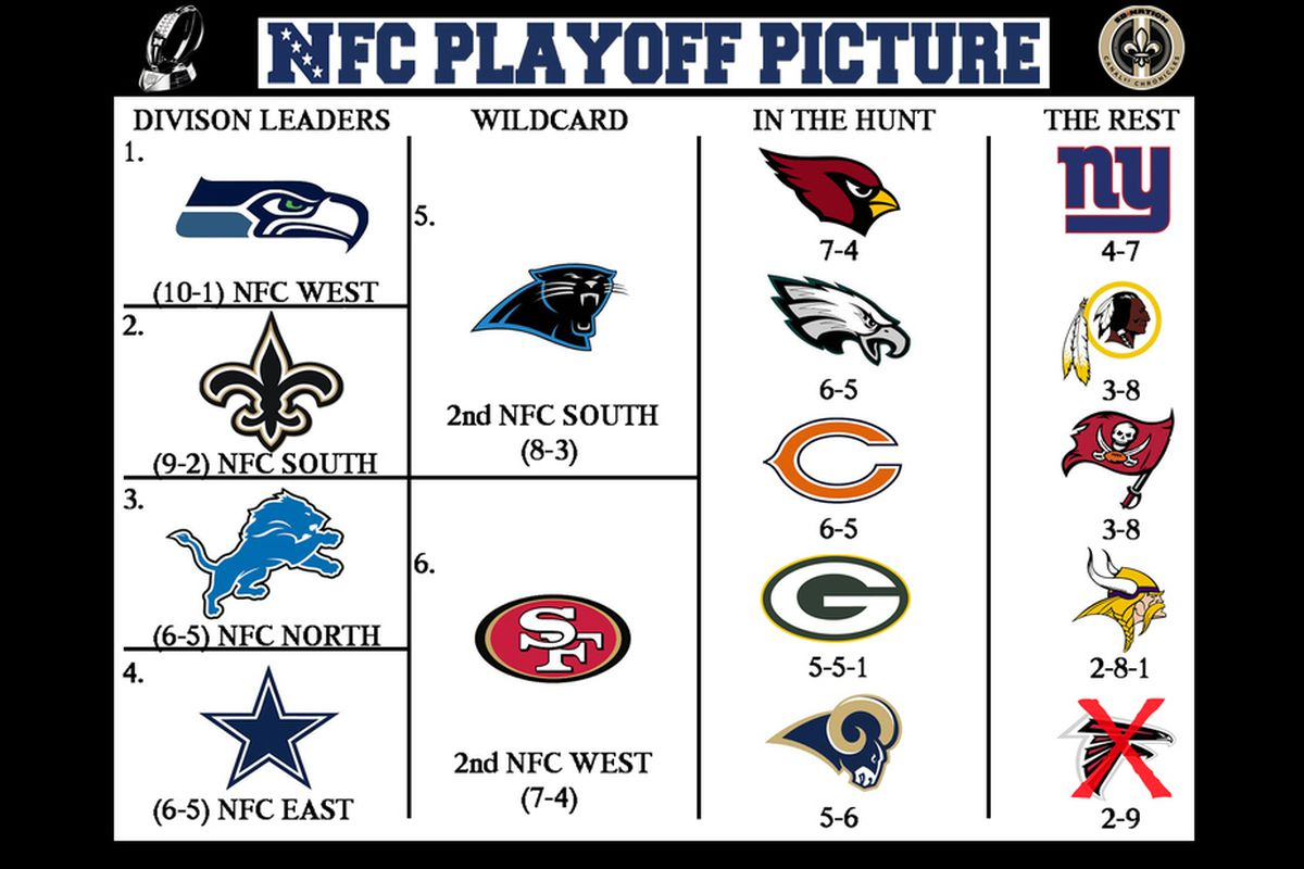 2013 NFL Playoff Picture: NFC Strength of Schedule - Canal ...