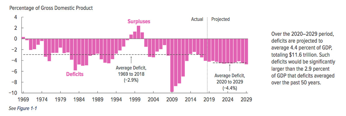 CBO deficit history and projections