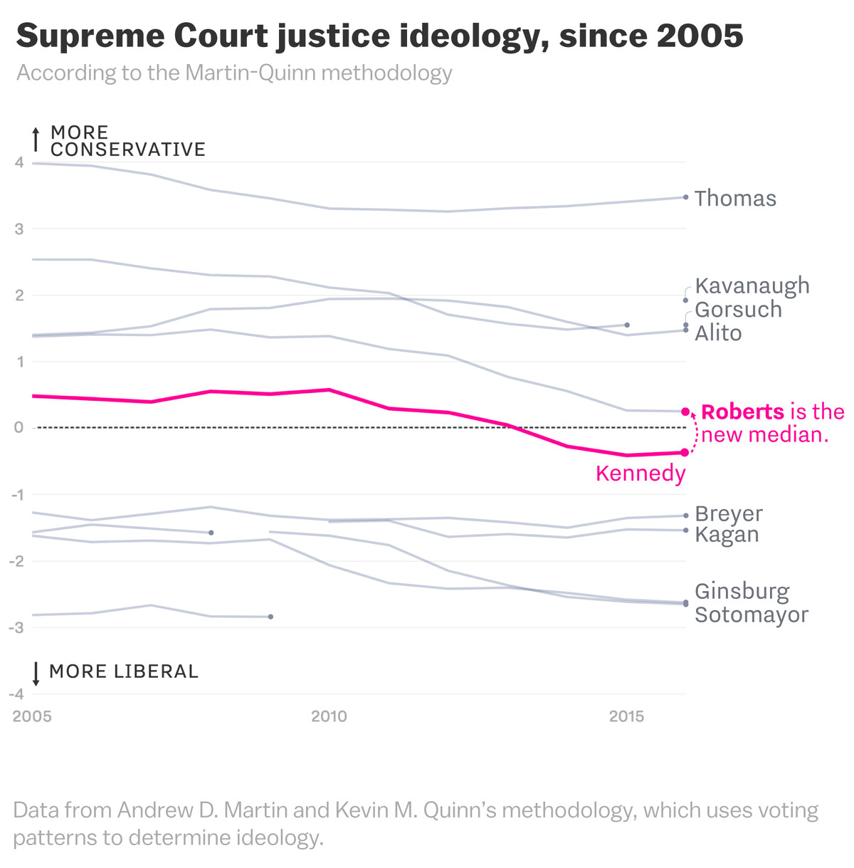 Brett Kavanaugh and the Supreme Court's shift to the right