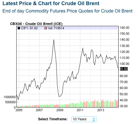 oil prices brent
