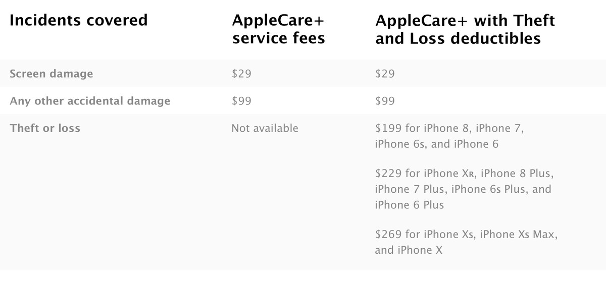 Apple starts offering optional loss and theft protection for new