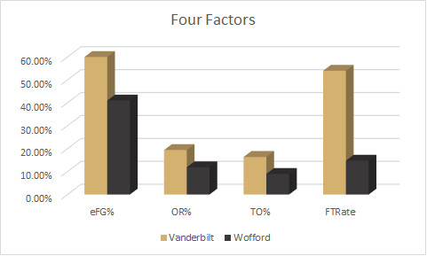 Wofford Four Factors