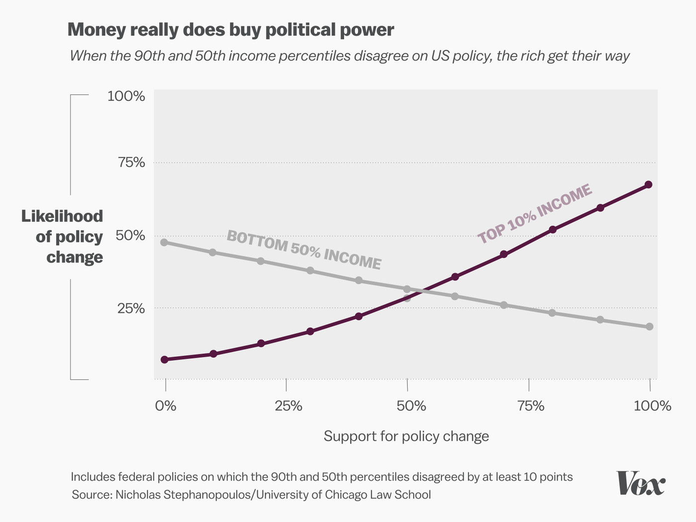 These graphs show the veto power of white men in politics - Vox