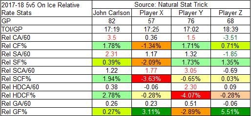 2017-18 On-Ice Relative Rate Stats for Carlson against X, Y, and Z