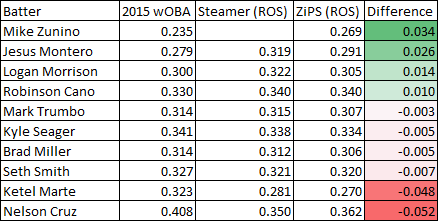 Player projected wOBA