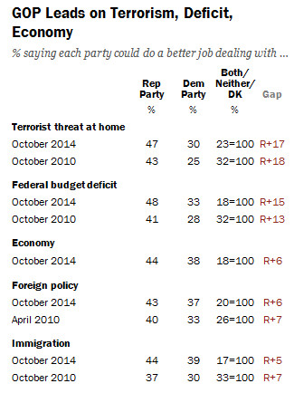 GOP issues pew