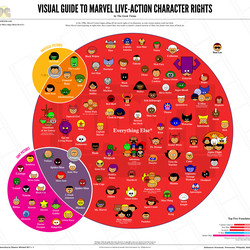 The most recent iteration of Marvel character rights, as of Dec. 14, 2017.