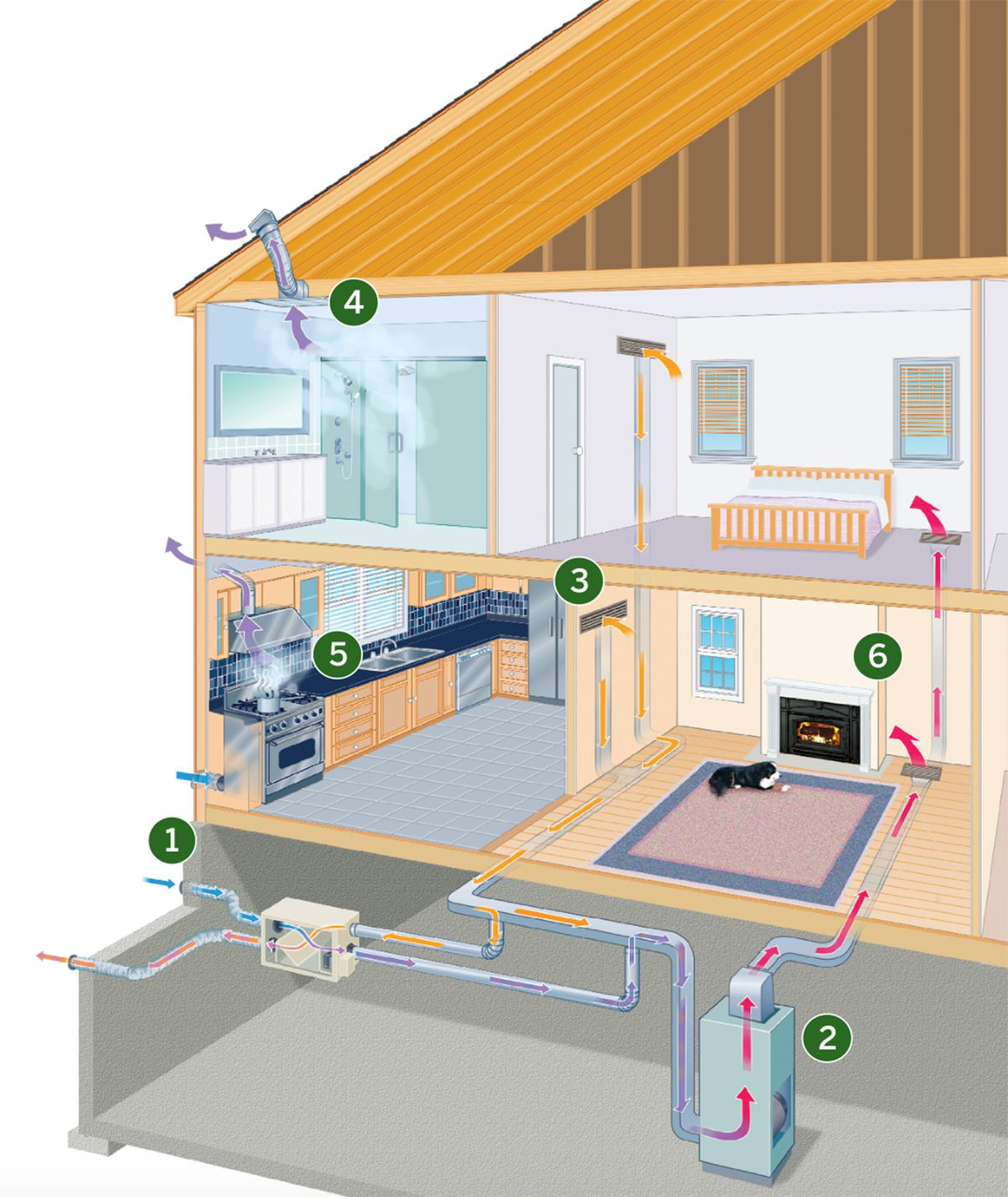 Ventilation System In House Diagram