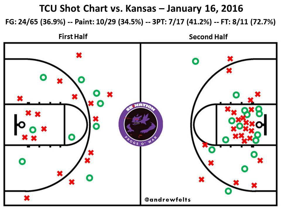 Kansas Shot Chart