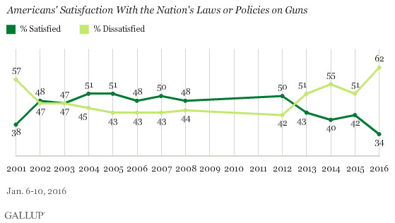 Most Americans are dissatisfied with gun laws.