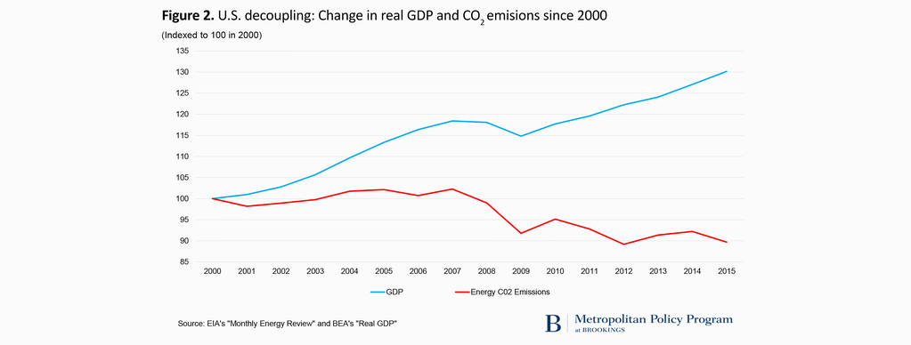 Chart showing GDP growth versus US emission