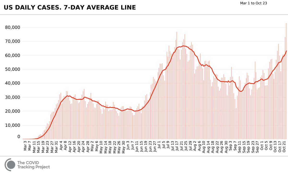 A bar graph showing the US case totals for each day, going back to March 3. A red trend line goes across the top of the bars, peaking first in early April at around 35,000 cases, falling to just over 20,000 in early June, spiking to around 70,000 in July, falling to around 40,000 in September, and rising again to about 60,000 in October.