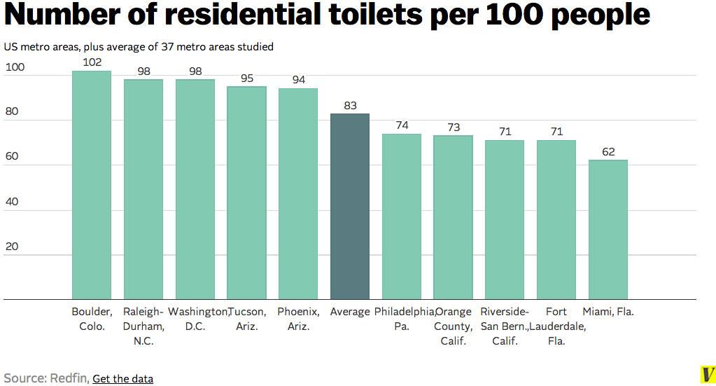 Toilets per 100 people