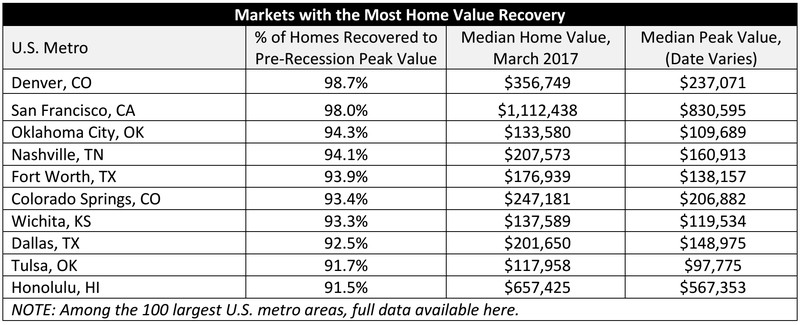 Image result for Have home values recovered?
