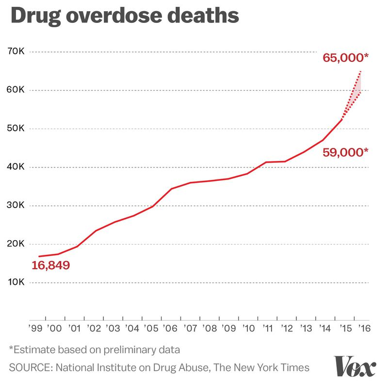 Deaths From Opioids Vs Deaths From Alcohol Including Car Accidents