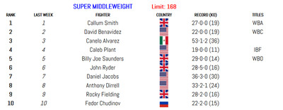 168 011420 - BLH Rankings (Jan. 14): Munguia in at 160, Smith returns at 175
